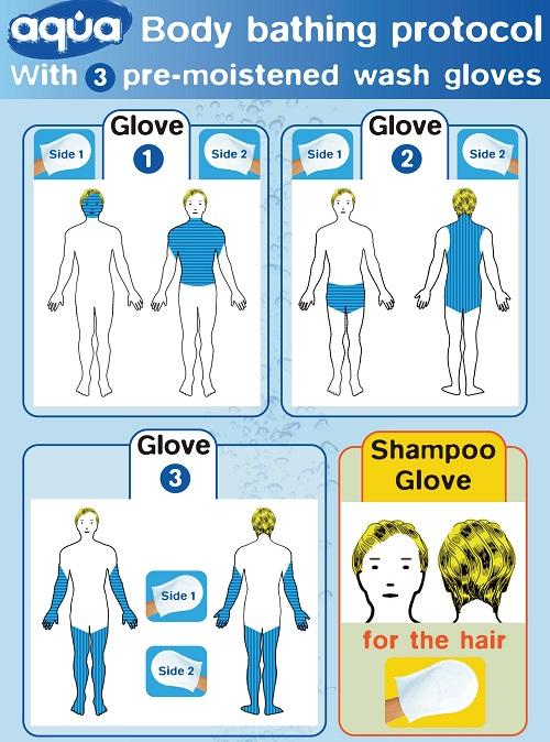 Схема на измиване с Aqua ръкавици